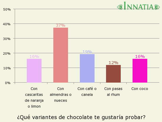 Gráfico de la encuesta: ¿Qué variantes de chocolate te gustaría probar?