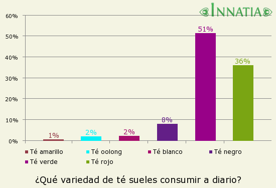 Gráfico de la encuesta: ¿Qué variedad de té sueles consumir a diario?