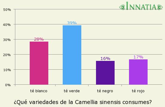 Gráfico de la encuesta: ¿Qué variedades de la Camellia sinensis consumes?