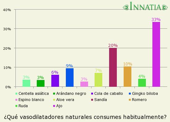 Gráfico de la encuesta: ¿Qué vasodilatadores naturales consumes habitualmente?