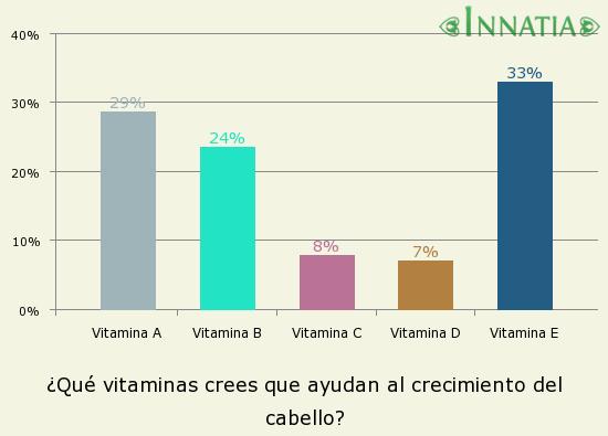 Gráfico de la encuesta: ¿Qué vitaminas crees que ayudan al crecimiento del cabello?