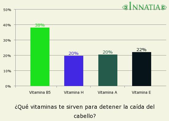 Gráfico de la encuesta: ¿Qué vitaminas te sirven para detener la caída del cabello?