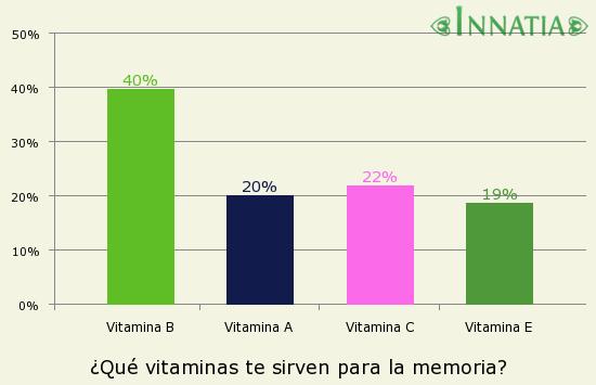 Gráfico de la encuesta: ¿Qué vitaminas te sirven para la memoria?