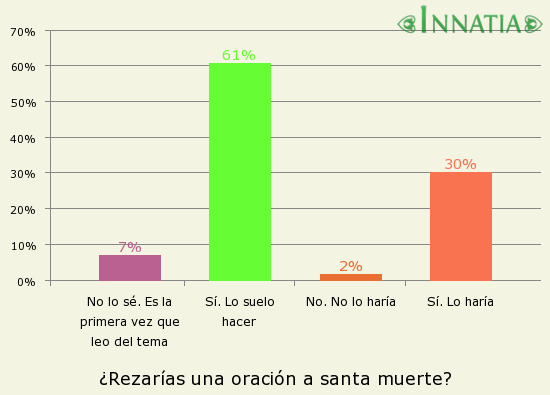 Gráfico de la encuesta: ¿Rezarías una oración a santa muerte?