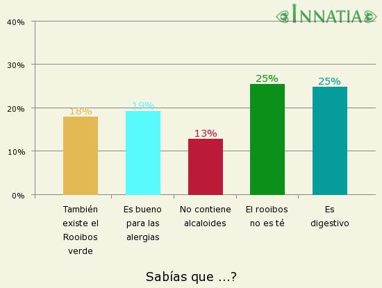 Gráfico de la encuesta: Sabías que ...?