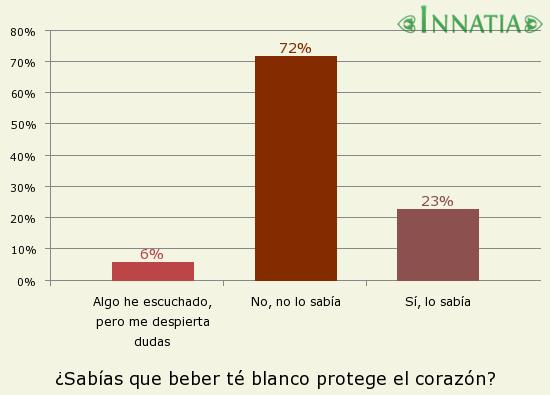 Gráfico de la encuesta: ¿Sabías que beber té blanco protege el corazón?