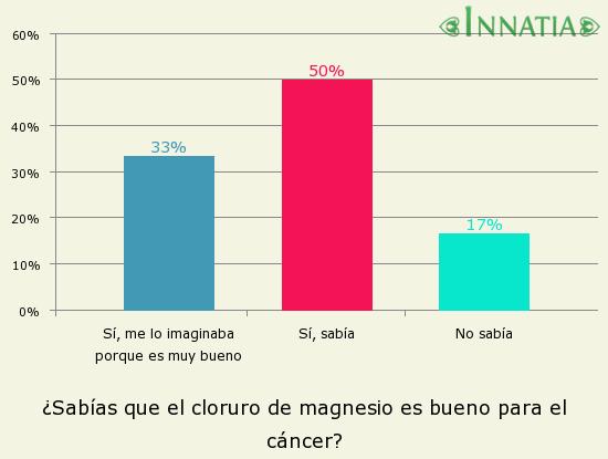 Gráfico de la encuesta: ¿Sabías que el cloruro de magnesio es bueno para el cáncer?