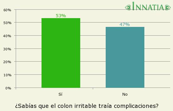 Gráfico de la encuesta: ¿Sabías que el colon irritable traía complicaciones?