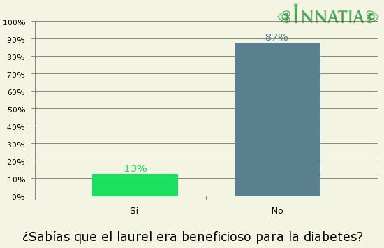 Gráfico de la encuesta: ¿Sabías que el laurel era beneficioso para la diabetes?