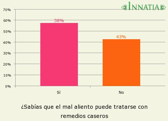Gráfico de la encuesta: ¿Sabías que el mal aliento puede tratarse con remedios caseros
