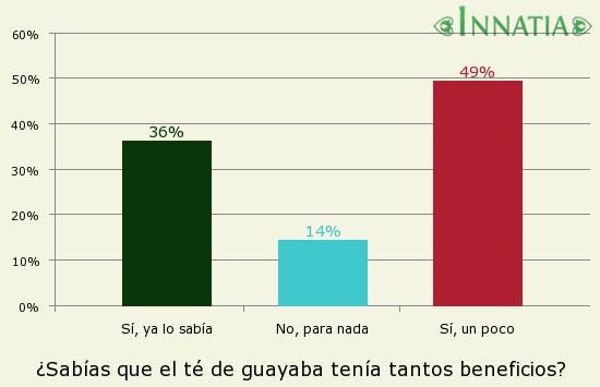 Gráfico de la encuesta: ¿Sabías que el té de guayaba tenía tantos beneficios?
