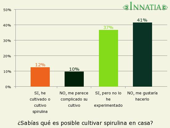 Gráfico de la encuesta: ¿Sabías qué es posible cultivar spirulina en casa?