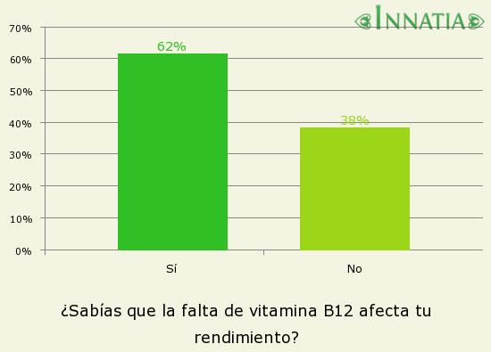 Gráfico de la encuesta: ¿Sabías que la falta de vitamina B12 afecta tu rendimiento?