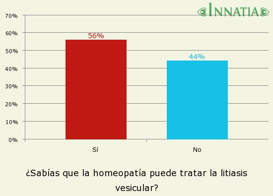 Gráfico de la encuesta: ¿Sabías que la homeopatía puede tratar la litiasis vesicular?