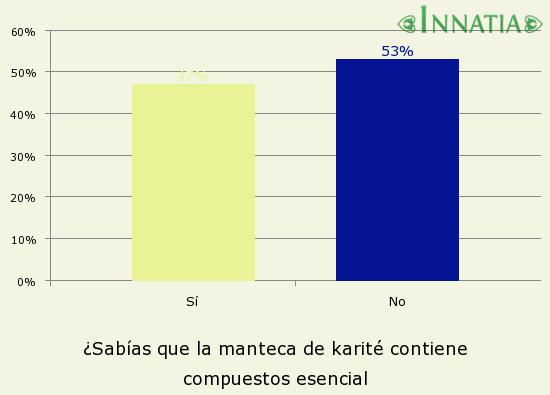 Gráfico de la encuesta: ¿Sabías que la manteca de karité contiene compuestos esencial