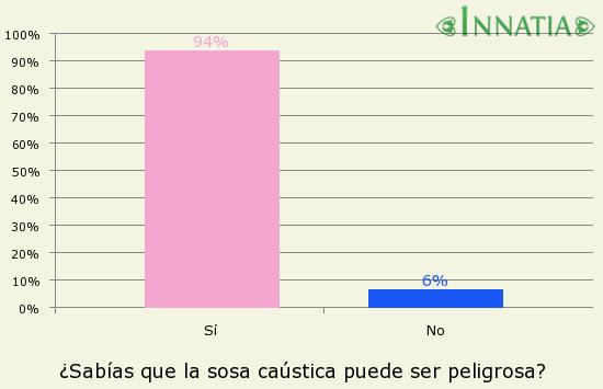 Gráfico de la encuesta: ¿Sabías que la sosa caústica puede ser peligrosa?
