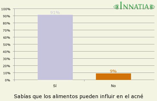 Gráfico de la encuesta: Sabías que los alimentos pueden influir en el acné