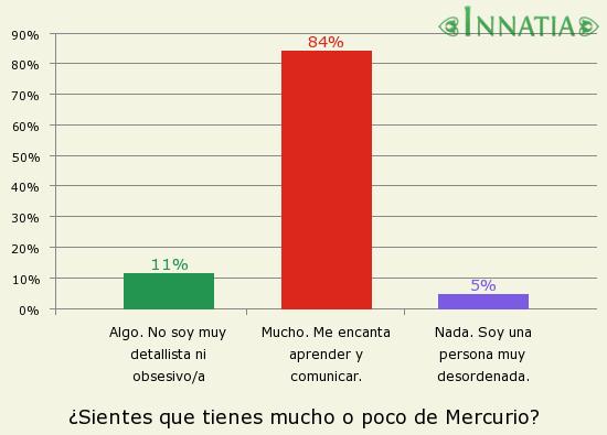 Gráfico de la encuesta: ¿Sientes que tienes mucho o poco de Mercurio?