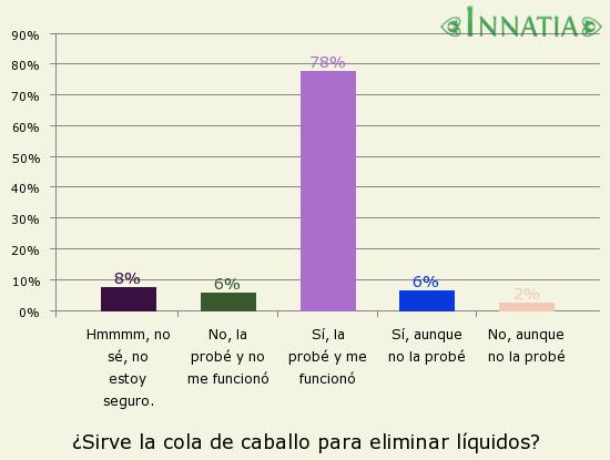 Gráfico de la encuesta: ¿Sirve la cola de caballo para eliminar líquidos?
