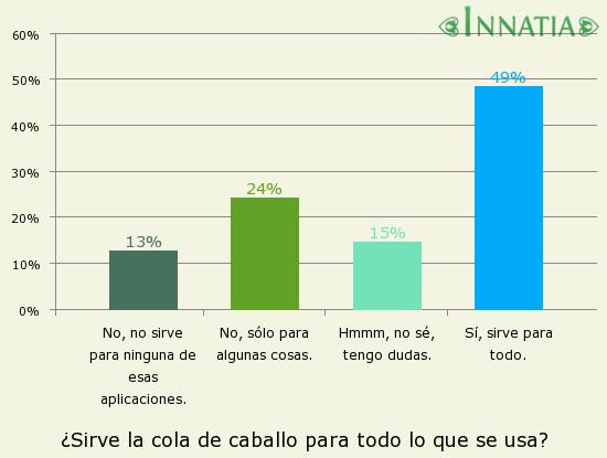 Gráfico de la encuesta: ¿Sirve la cola de caballo para todo lo que se usa?