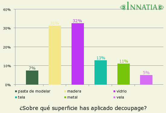 Gráfico de la encuesta: ¿Sobre qué superficie has aplicado decoupage?