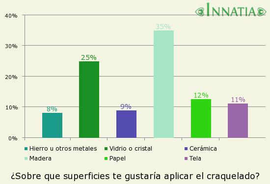 Gráfico de la encuesta: ¿Sobre que superficies te gustaría aplicar el craquelado?