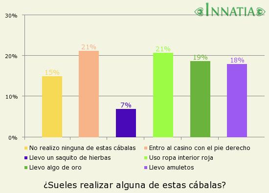 Gráfico de la encuesta: ¿Sueles realizar alguna de estas cábalas?