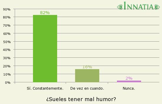 Gráfico de la encuesta: ¿Sueles tener mal humor?