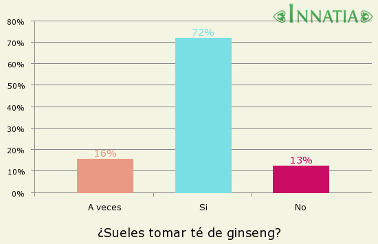 Propiedades Del Té De Ginseng Beneficios De La Infusión De Ginseng