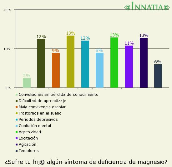 Gráfico de la encuesta: ¿Sufre tu hij@ algún síntoma de deficiencia de magnesio?