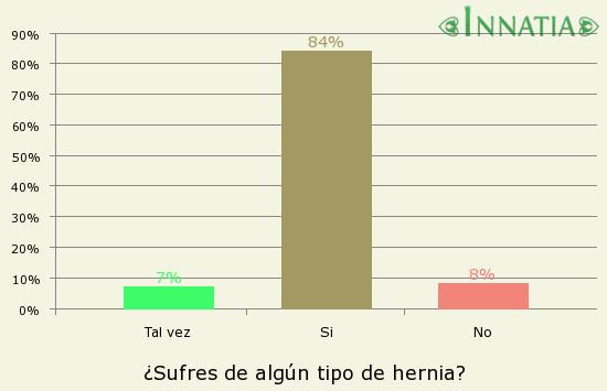 Gráfico de la encuesta: ¿Sufres de algún tipo de hernia?