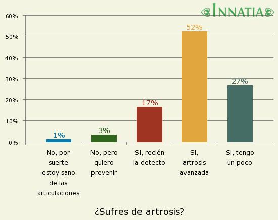 Gráfico de la encuesta: ¿Sufres de artrosis?