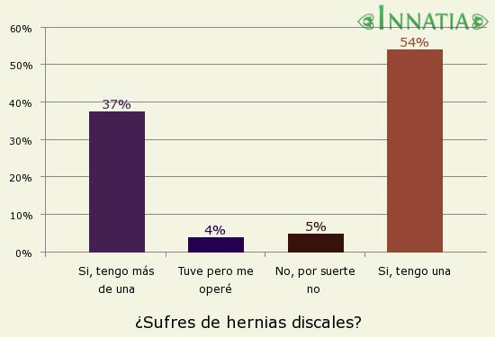Gráfico de la encuesta: ¿Sufres de hernias discales?