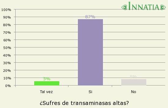 Gráfico de la encuesta: ¿Sufres de transaminasas altas?