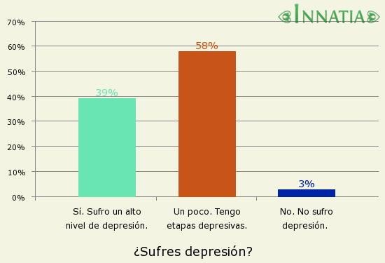 Gráfico de la encuesta: ¿Sufres depresión?