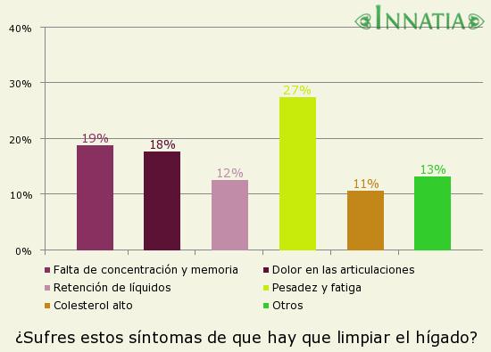 Gráfico de la encuesta: ¿Sufres estos síntomas de que hay que limpiar el hígado?