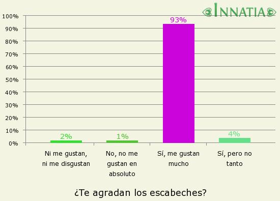 Gráfico de la encuesta: ¿Te agradan los escabeches?