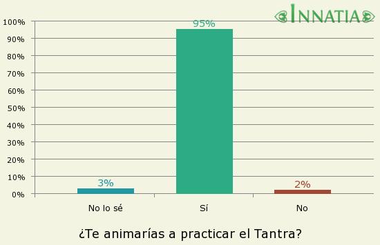 Gráfico de la encuesta: ¿Te animarías a practicar el Tantra?