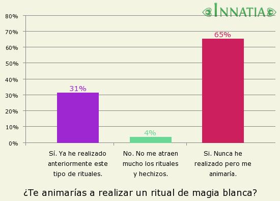 Gráfico de la encuesta: ¿Te animarías a realizar un ritual de magia blanca?