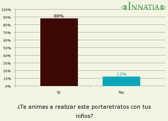 Gráfico de la encuesta: ¿Te animas a realizar este portaretratos con