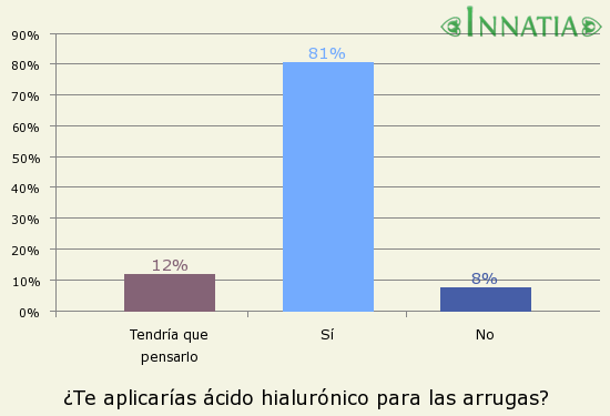 Gráfico de la encuesta: ¿Te aplicarías ácido hialurónico para las arrugas?