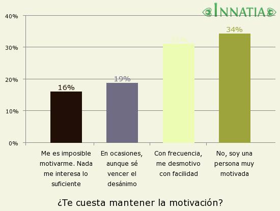 Gráfico de la encuesta: ¿Te cuesta mantener la motivación?