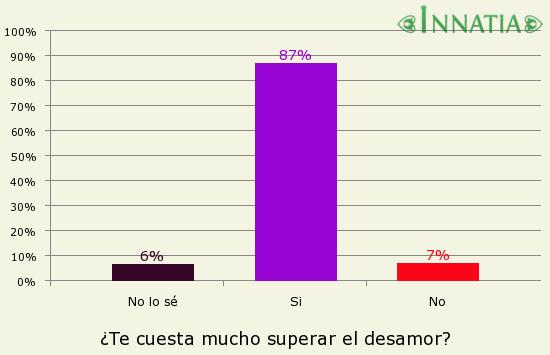 Gráfico de la encuesta: ¿Te cuesta mucho superar el desamor?