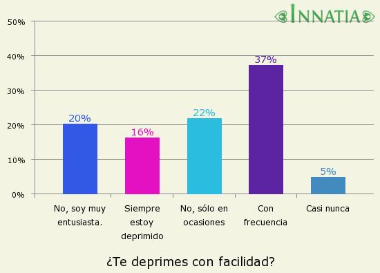 Gráfico de la encuesta: ¿Te deprimes con facilidad?