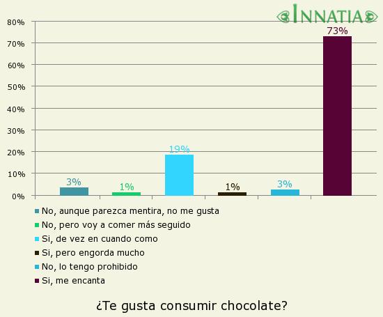 Gráfico de la encuesta: ¿Te gusta consumir chocolate?
