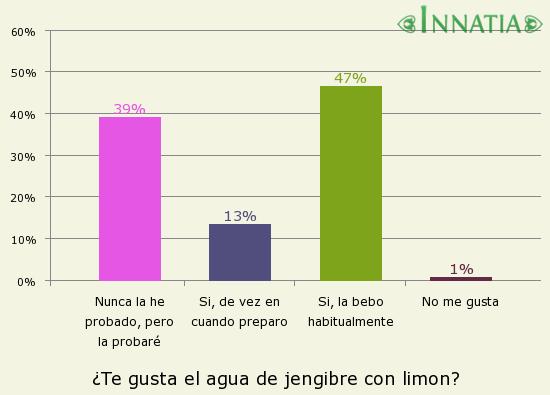 Gráfico de la encuesta: ¿Te gusta el agua de jengibre con limon?