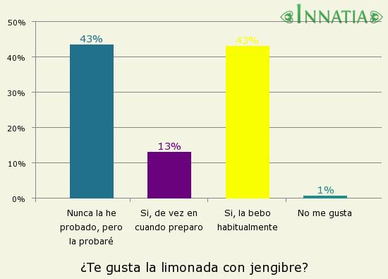 Gráfico de la encuesta: ¿Te gusta la limonada con jengibre?