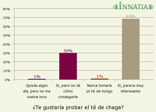 Gráfico de la encuesta: ¿Te gustaría probar el té de chaga?