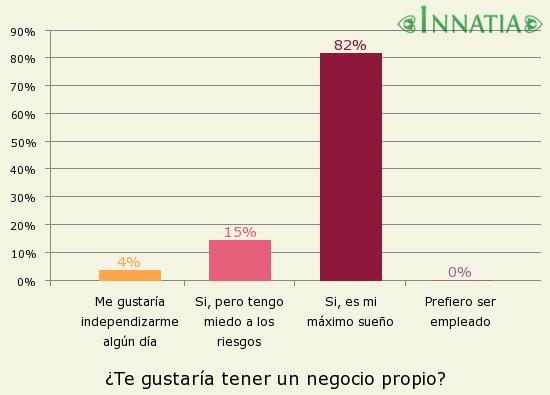 Gráfico de la encuesta: ¿Te gustaría tener un negocio propio?