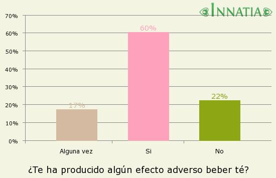 Gráfico de la encuesta: ¿Te ha producido algún efecto adverso beber té?